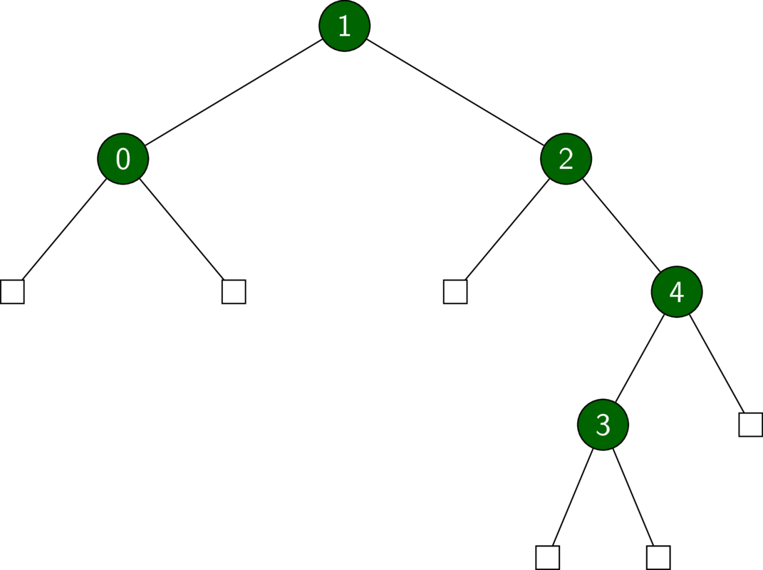 A binary tree which IS a BST.